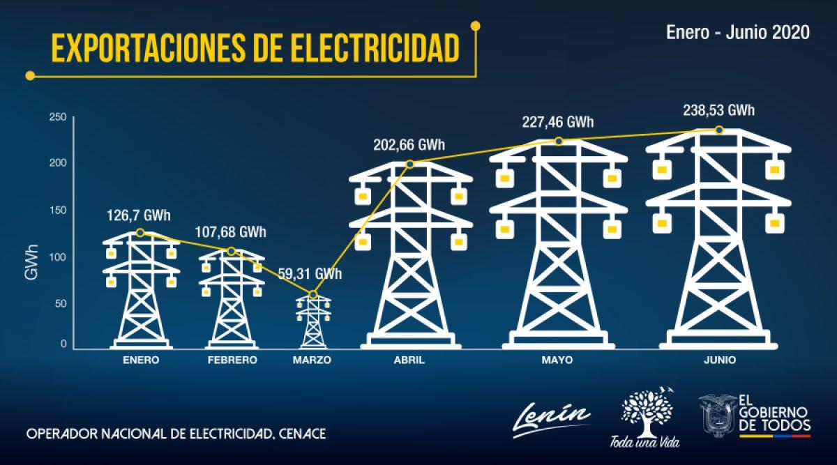 Más de USD 48 millones ingresaron al Ecuador por exportaciones de electricidad