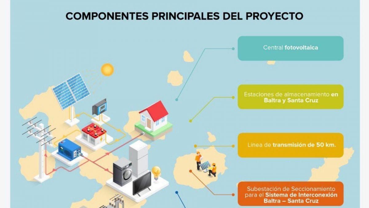 Ecuador instalará proyecto fotovoltaico de 14,8 MW en Galápagos