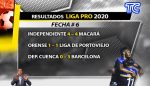VIDEO | Resultados de la fecha 6 de la LigaPro: Barcelona derrotó 3x0 a Deportivo Cuenca