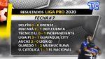 VIDEO | Resultados de la LigaPro: Aucas derrotó a Liga de Quito en el estadio Gonzalo Pozo Ripalda