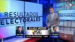 VIDEO | Actualización de los resultados electorales